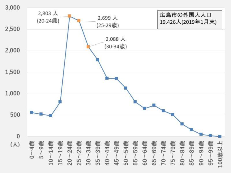 【2019年1月末】広島市の外国人人口(年齢別)
