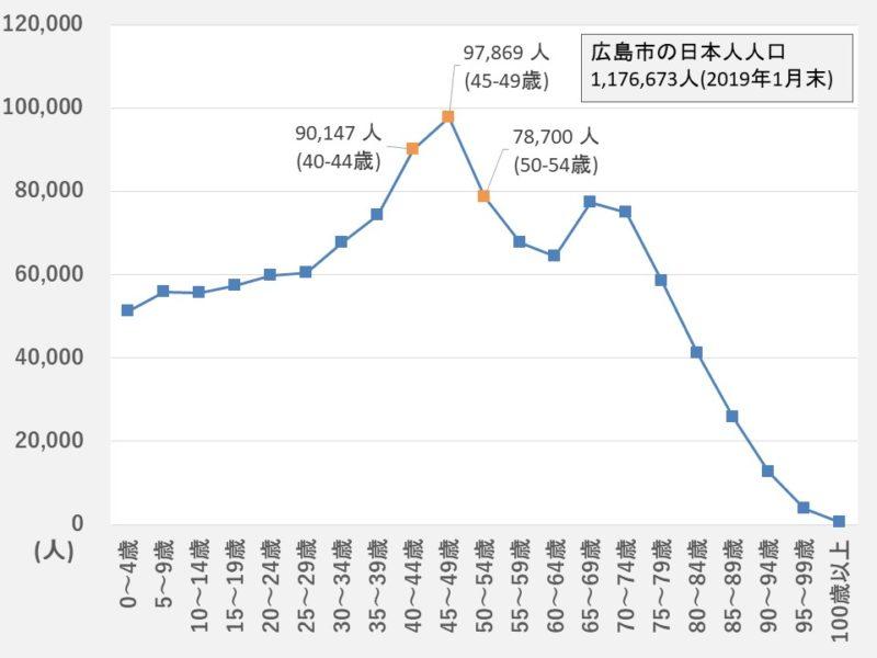 【2019年1月末】広島市の日本人人口(年齢別)