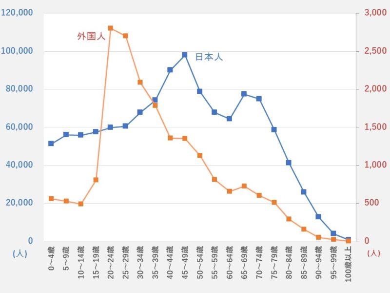 【2019年1月末】広島市の日本人および外国人人口(年齢別)
