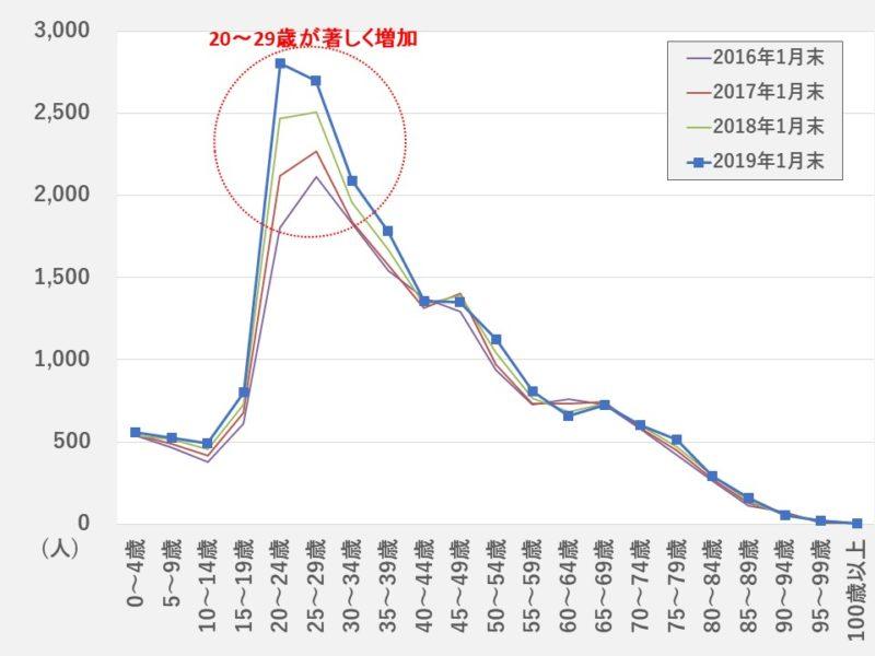 【2019年1月末時点】広島市の外国人人口の推移(年齢別) ※ブログ主作図