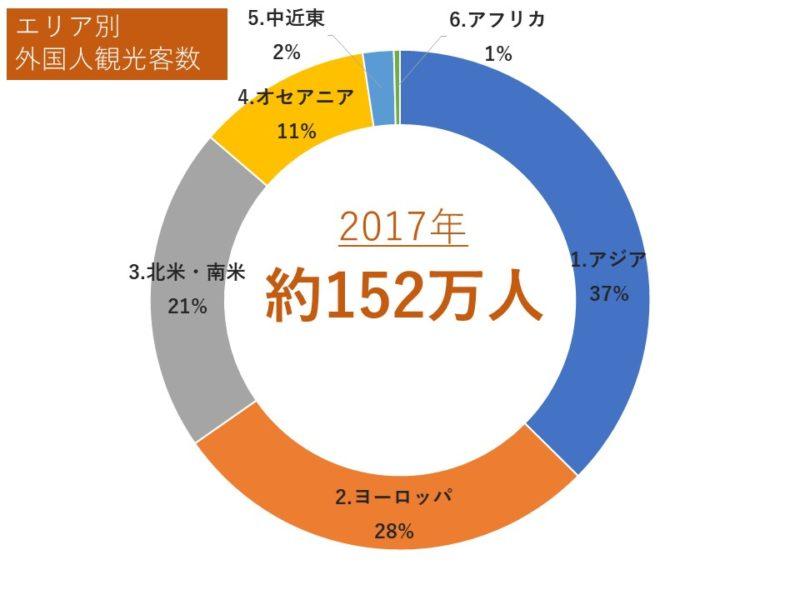 【エリア別】広島市の外国人観光客(2017年)※ブログ主作図