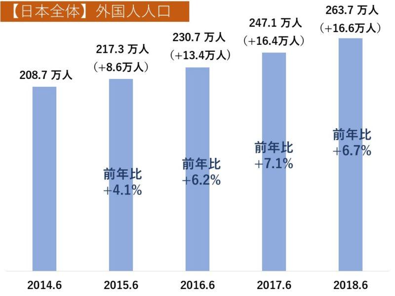 日本全体の外国人人口は、2014年6月時点で約208.7万人、2015年6月時点で約217.3万人(前年比+8.6万人、+4.1%)、2016年6月時点で約230.7万人(前年比+13.4万人、+6.2%)、2017年6月時点で約247.1万人(前年比+16.4万人、+7.1%)、2018年6月時点で約263.7万人(前年比+16.6万人、+6.7%)